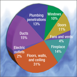 where home air leaks occur in a pie chart