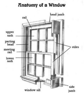 diagram which identifies all parts of a window