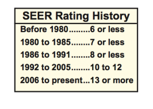 SEER Rating History