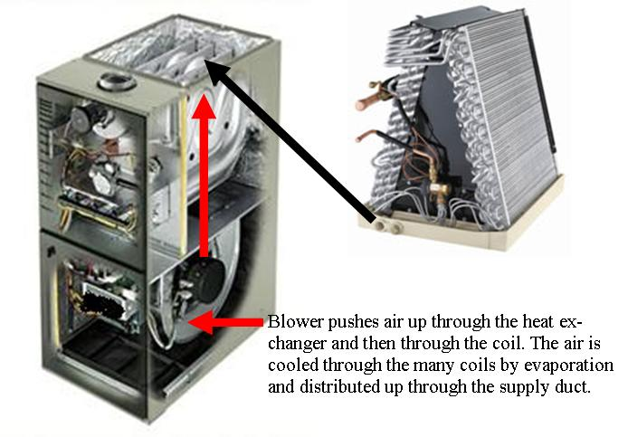 Image Result For Replace Ac Unit