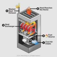 Heat Exchanger gas furnace diagram dirty air filters will cost you a lot of money, al's plumbing hvac