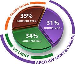 air contaminates percentages diagram