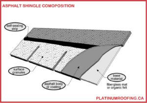 diagram showing all layers of an asphalt shingle