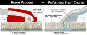 graphic showing results from vacuuming versus steam cleaning