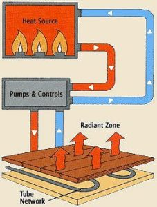 hydronic heating system diagram