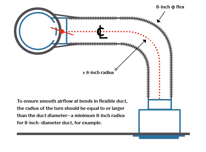 proper flexible ductwork installation requirement for bends in ductwork