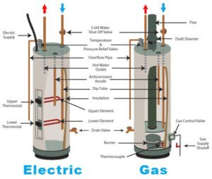 diagram of electric and gas water heater