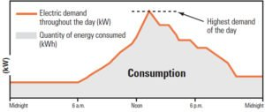 graphic depicting the highest electricity demand for the day