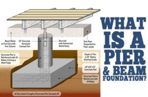 diagram explains pier and beam foundation