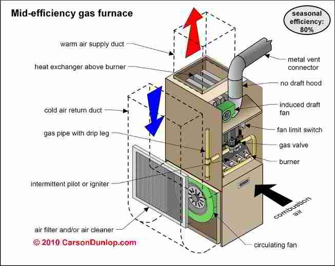Gas Furnace Failure Which Components Fail And Why Als Plumbing
