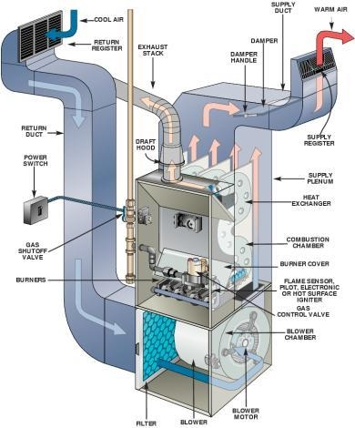 Furnace Std Eff Gas furnace repair & heating system repair service near me? choose al's gas furnace diagram at gsmx.co