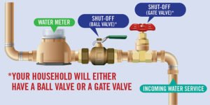 diagram shows gate valve and ball valve side by side on water pipe