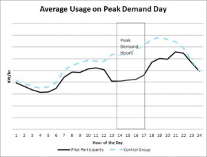 graph compares effect of electricity demand charges