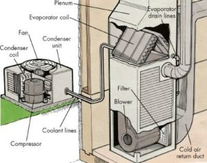 diagram shows components of HVAC system