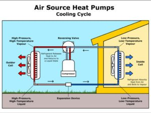 diagram of heat pump cooling cycle