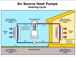 diagram of heat pump heating cycle