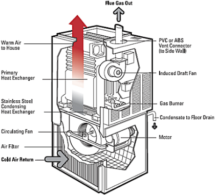 Hi E Gas Furnace Diagram Al S Plumbing Heating Amp Air