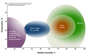 home humidity levels chart