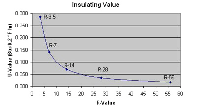 graph showing diminishing returns of adding more insulation