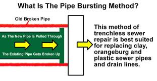 diagram showing pipe bursting