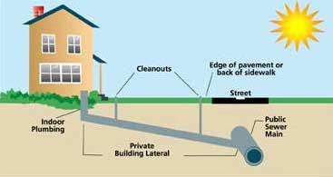 residential sewer lateral to city sewer connection