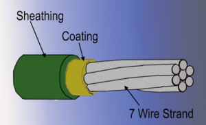 diagram of post-tension cable used in slab foundations
