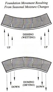 diagram showing slab foundation dishing / cupping and doming / crowning