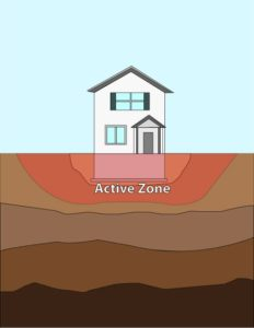expansive soil active zone diagram