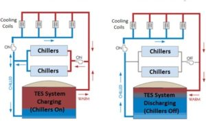 diagram of a thermal energy storage air conditioning system