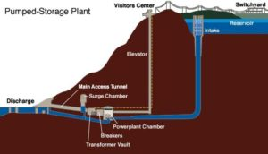 diagram of pumped hydro energy storage at tennesee valley authority facility