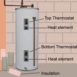 Water Heater Thermostats Diagram Al S Plumbing Heating