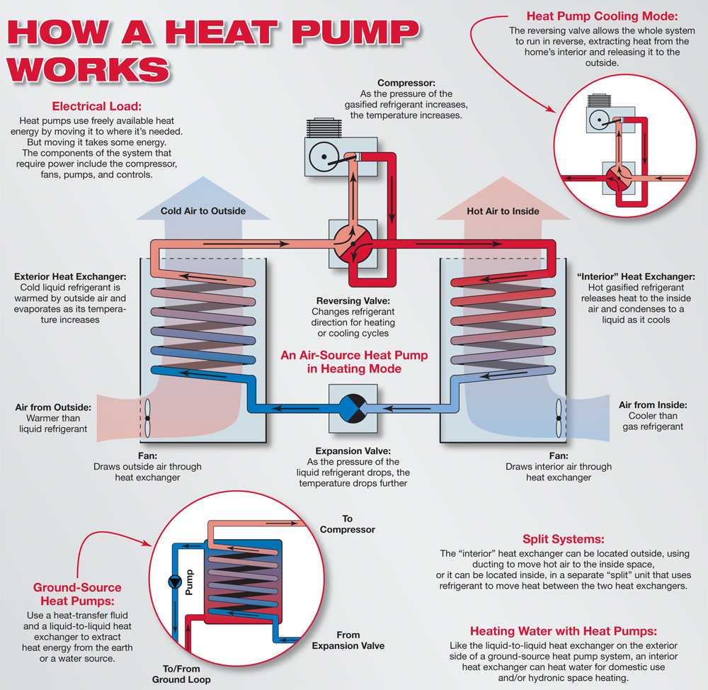how a heat pump works diagram hvac systems dallas metro al's plumbing & hvac air conditioning heat pump diagram at gsmx.co