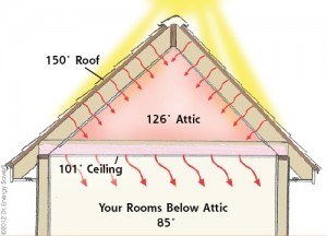 benefit of radiant heat barrier