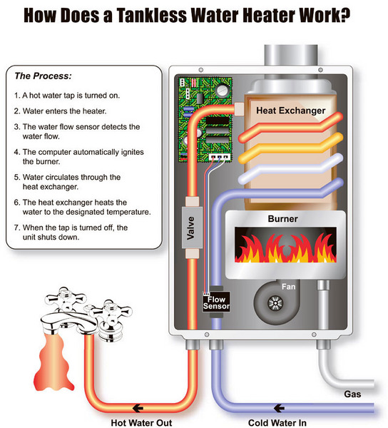 Tankless water heaters dallas metro als plumbing tankless water heater diagram ccuart Choice Image