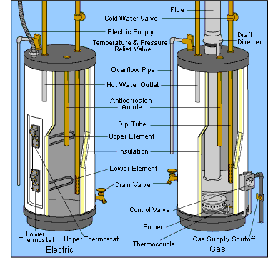 water heater diagram rheem professional series water heater versus rheem performance Rheem Thermostat Wiring at gsmportal.co